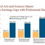 AAC&U date on long-term career outcomes in the humanities and social sciences
